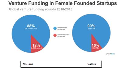 Le WIN forum New-York ou comment dépasser les clichés sur les femmes dans l'innovation